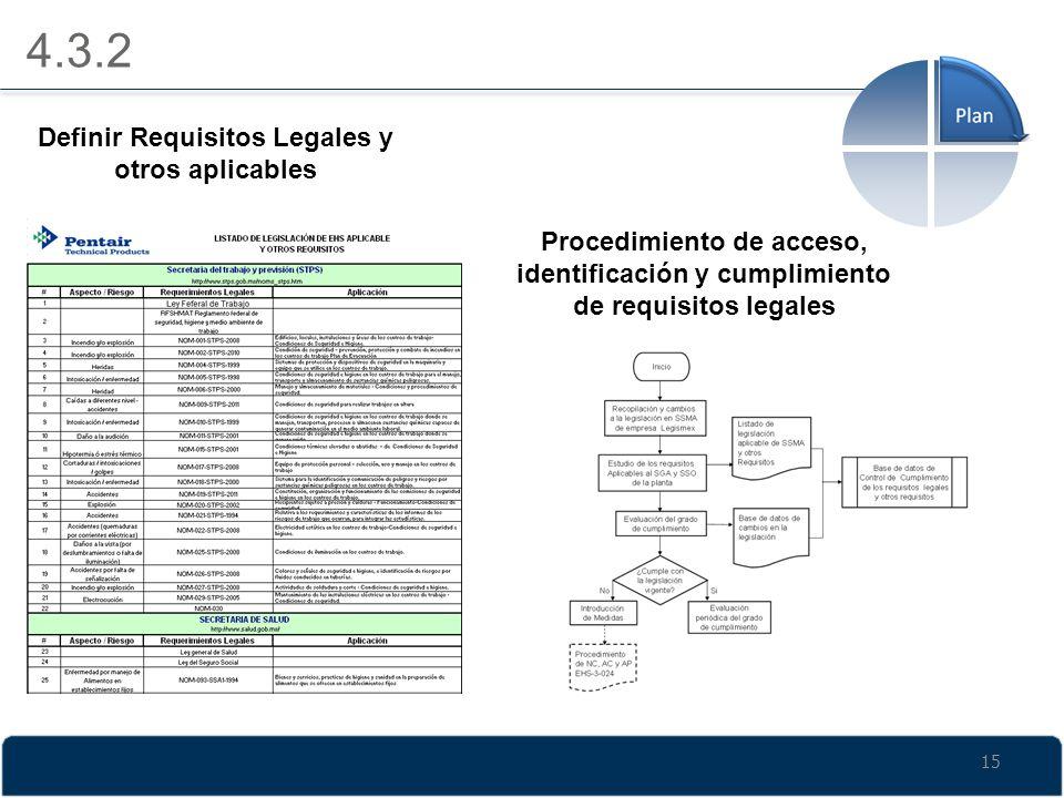 4.3.2 Definir Requisitos Legales y otros aplicables Procedimiento de acceso, identificación y cumplimiento de requisitos legales 15