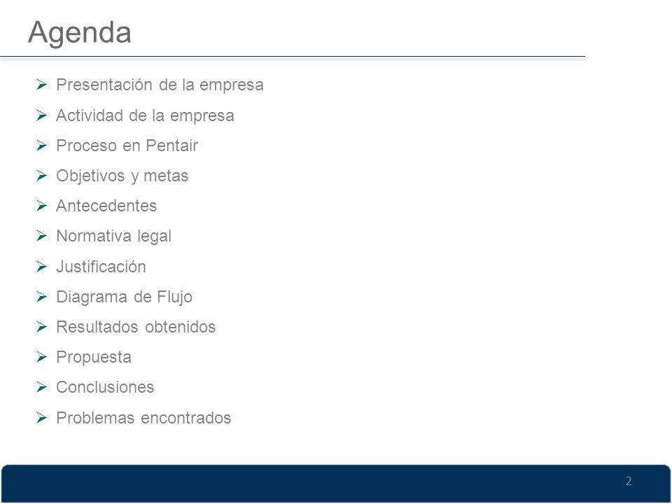 Agenda Presentación de la empresa Actividad de la empresa Proceso en Pentair Objetivos y metas Antecedentes Normativa legal Justificación Diagrama de