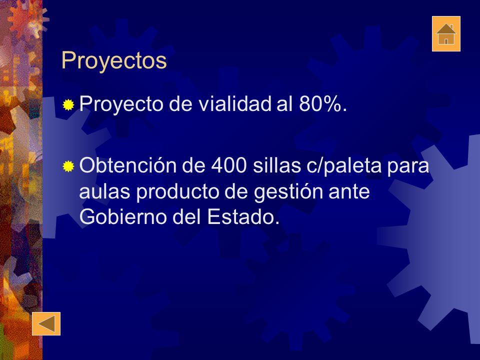 Proyectos Proyecto de vialidad al 80%. Obtención de 400 sillas c/paleta para aulas producto de gestión ante Gobierno del Estado.