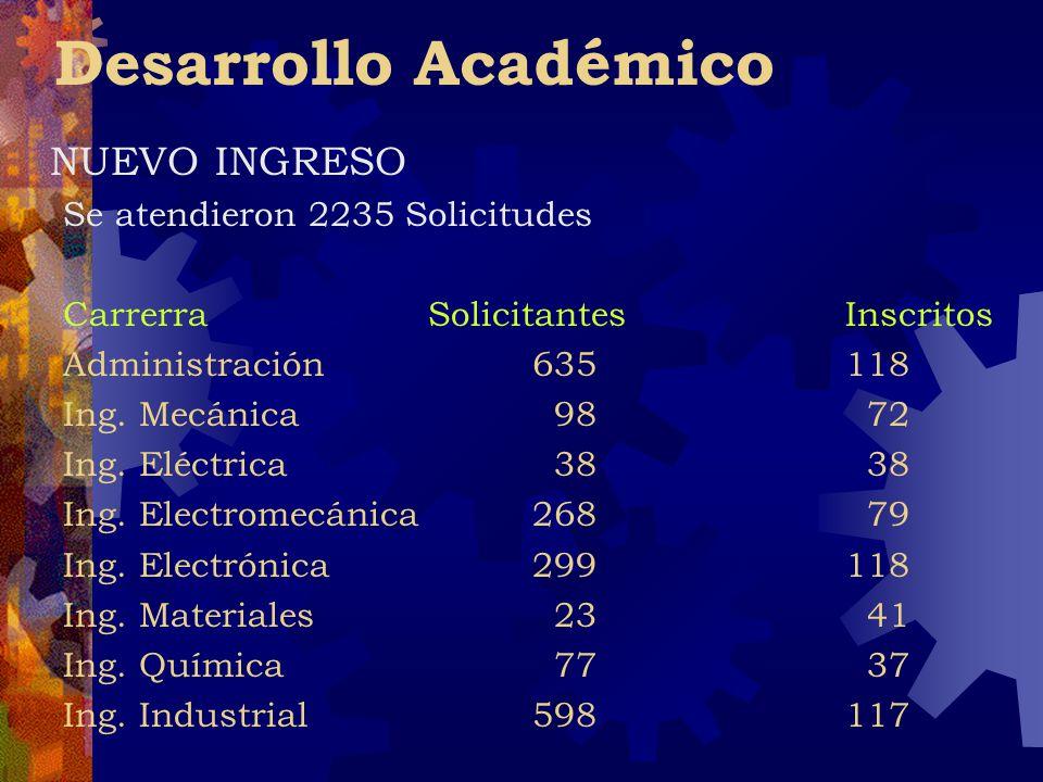 Desarrollo Académico NUEVO INGRESO Se atendieron 2235 Solicitudes CarrerraSolicitantesInscritos Administración635118 Ing. Mecánica 98 72 Ing. Eléctric