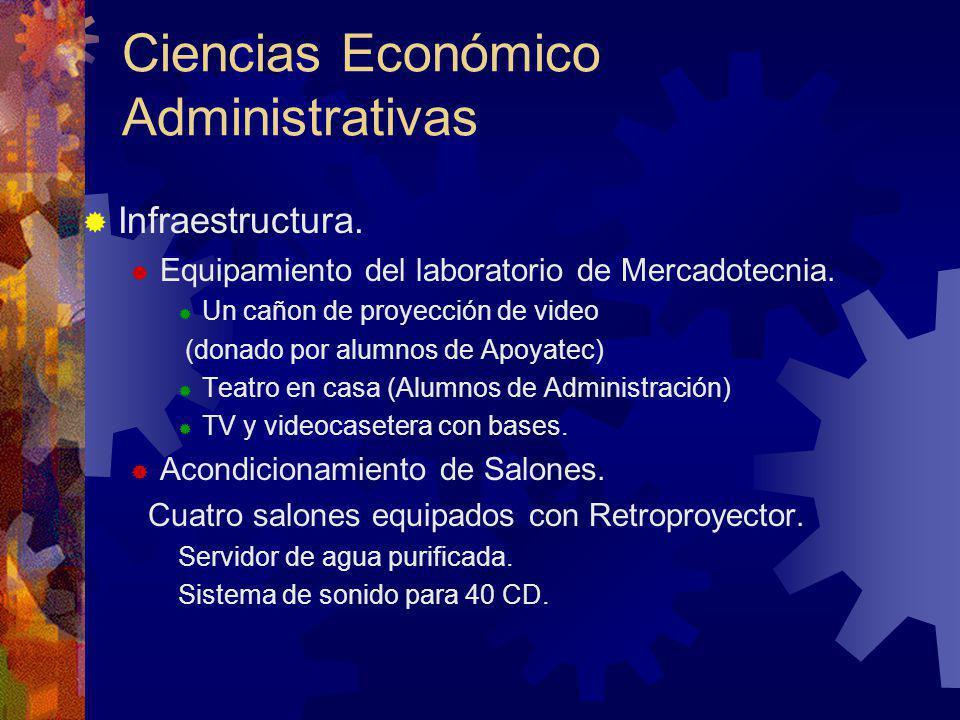 Infraestructura.Equipamiento del laboratorio de Mercadotecnia.