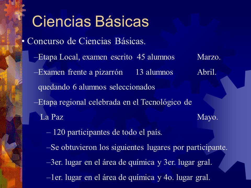 Ciencias Básicas – 2o.lugar en el área de matemáticas y 6o.