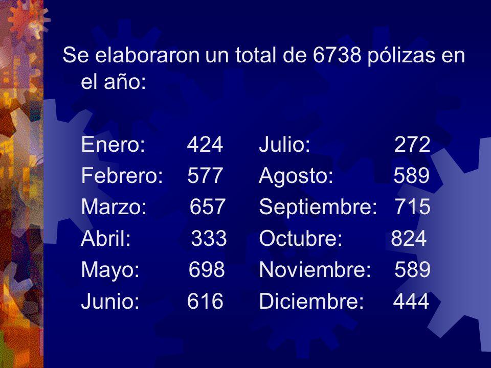 Se elaboraron un total de 6738 pólizas en el año: Enero: 424Julio: 272 Febrero: 577Agosto: 589 Marzo: 657Septiembre: 715 Abril: 333Octubre: 824 Mayo: 698Noviembre: 589 Junio: 616Diciembre: 444