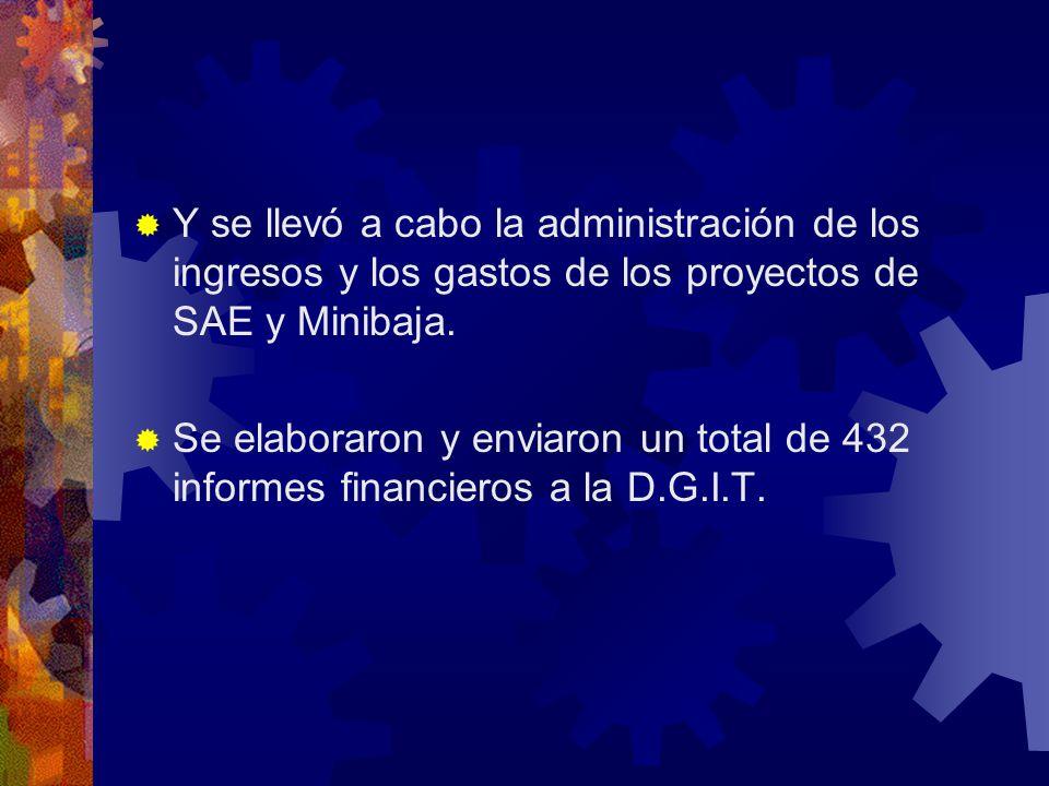 Y se llevó a cabo la administración de los ingresos y los gastos de los proyectos de SAE y Minibaja.