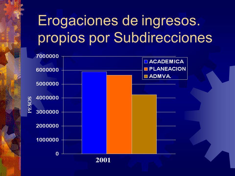 Erogaciones de ingresos. propios por Subdirecciones