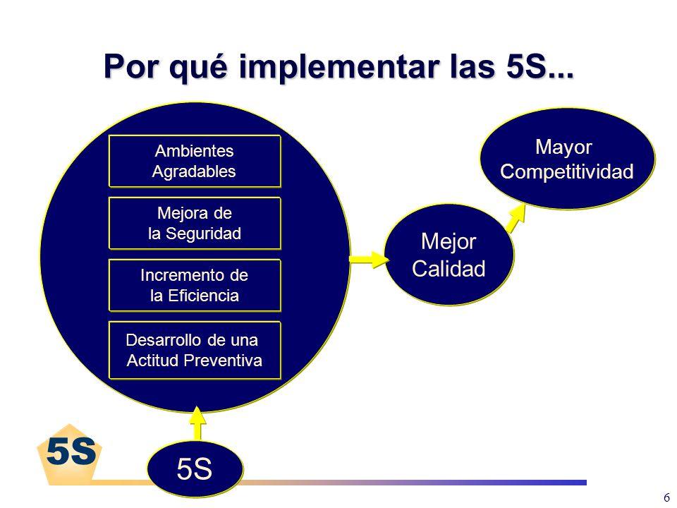 5S 6 Mejor Calidad Desarrollo de una Actitud Preventiva Incremento de la Eficiencia Mejora de la Seguridad Ambientes Agradables Mayor Competitividad 5