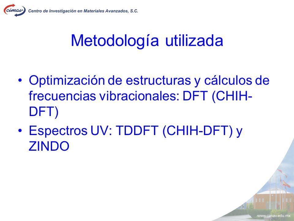 Metodología utilizada Optimización de estructuras y cálculos de frecuencias vibracionales: DFT (CHIH- DFT) Espectros UV: TDDFT (CHIH-DFT) y ZINDO