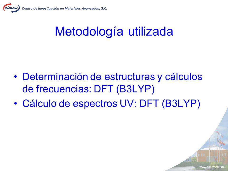 Metodología utilizada Determinación de estructuras y cálculos de frecuencias: DFT (B3LYP) Cálculo de espectros UV: DFT (B3LYP)
