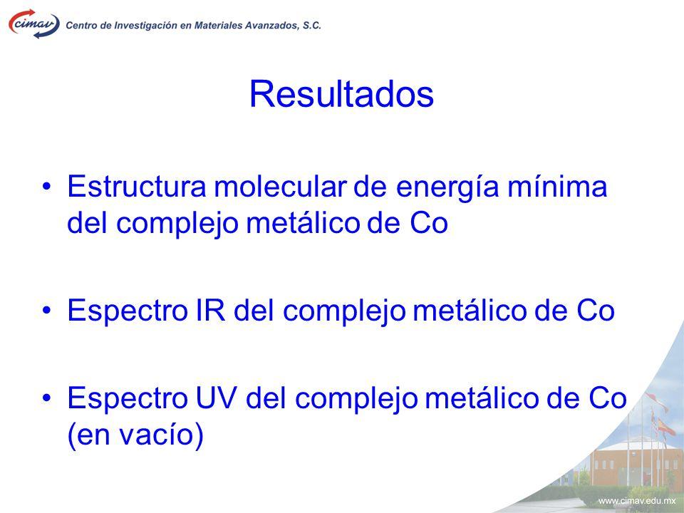 Resultados Estructura molecular de energía mínima del complejo metálico de Co Espectro IR del complejo metálico de Co Espectro UV del complejo metálic