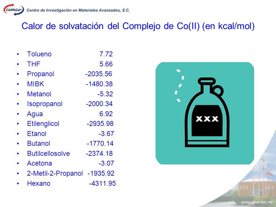 Calor de solvatación del Complejo de Co(II) (en kcal/mol) Tolueno7.72 THF5.66 Propanol -2035.56 MIBK -1480.38 Metanol -5.32 Isopropanol -2000.34 Agua