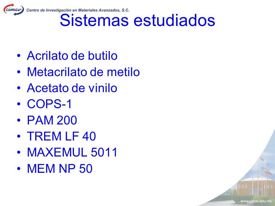 Sistemas estudiados Acrilato de butilo Metacrilato de metilo Acetato de vinilo COPS-1 PAM 200 TREM LF 40 MAXEMUL 5011 MEM NP 50