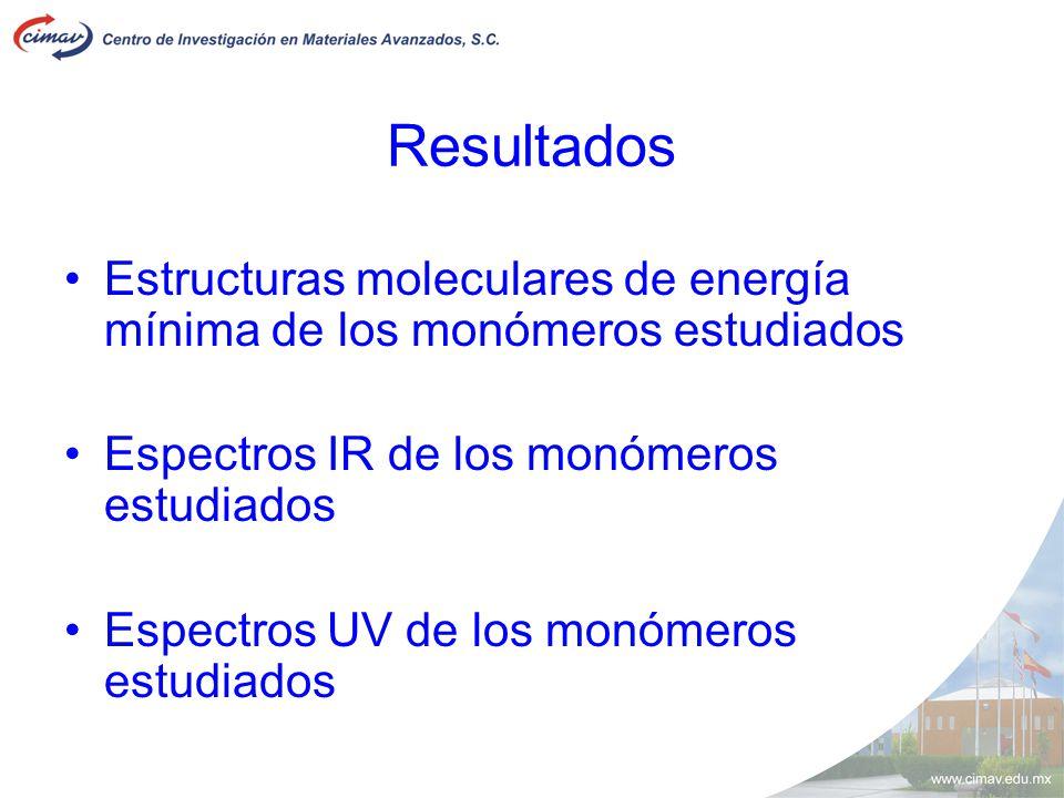 Resultados Estructuras moleculares de energía mínima de los monómeros estudiados Espectros IR de los monómeros estudiados Espectros UV de los monómero