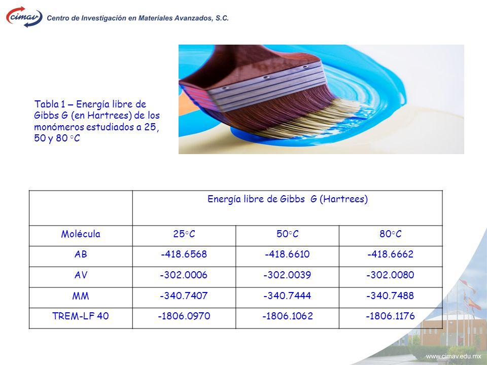 Tabla 1 – Energ í a libre de Gibbs G (en Hartrees) de los mon ó meros estudiados a 25, 50 y 80 °C Energ í a libre de Gibbs G (Hartrees) Mol é cula25°C