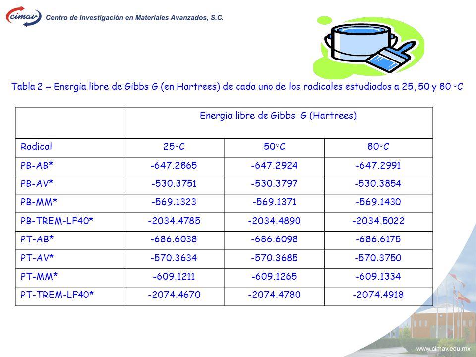 Tabla 2 – Energ í a libre de Gibbs G (en Hartrees) de cada uno de los radicales estudiados a 25, 50 y 80 °C Energ í a libre de Gibbs G (Hartrees) Radi