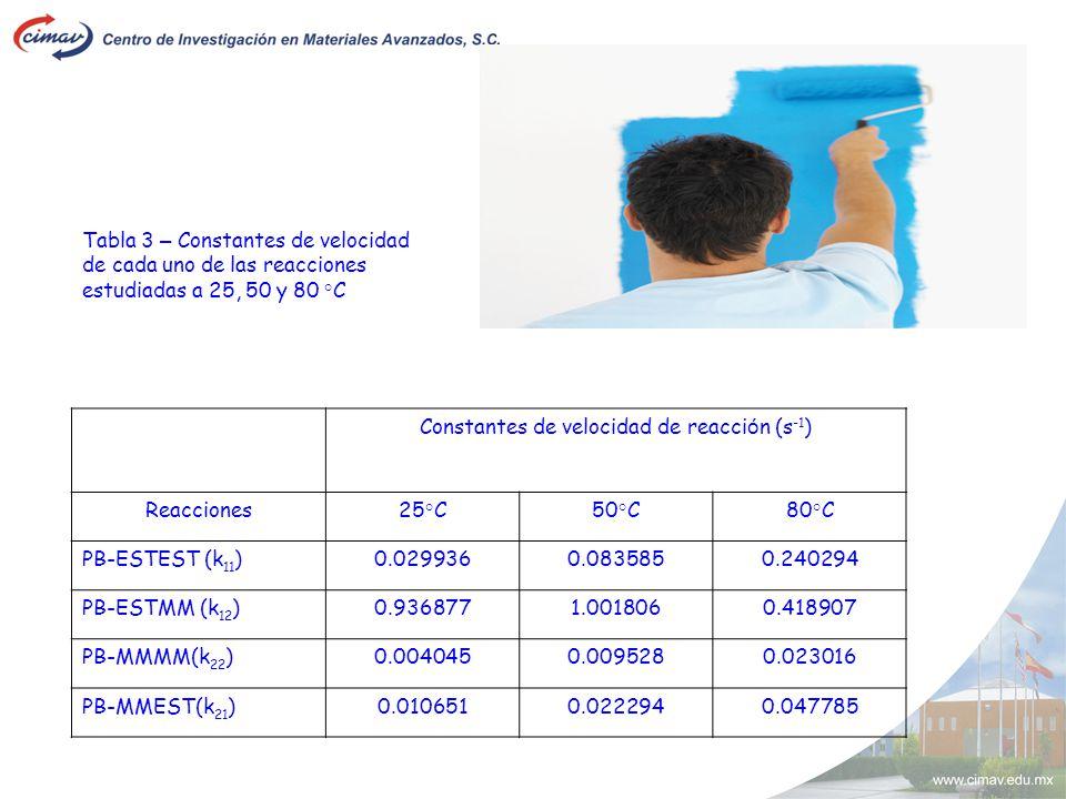Tabla 3 – Constantes de velocidad de cada uno de las reacciones estudiadas a 25, 50 y 80 °C Constantes de velocidad de reacci ó n (s -1 ) Reacciones25