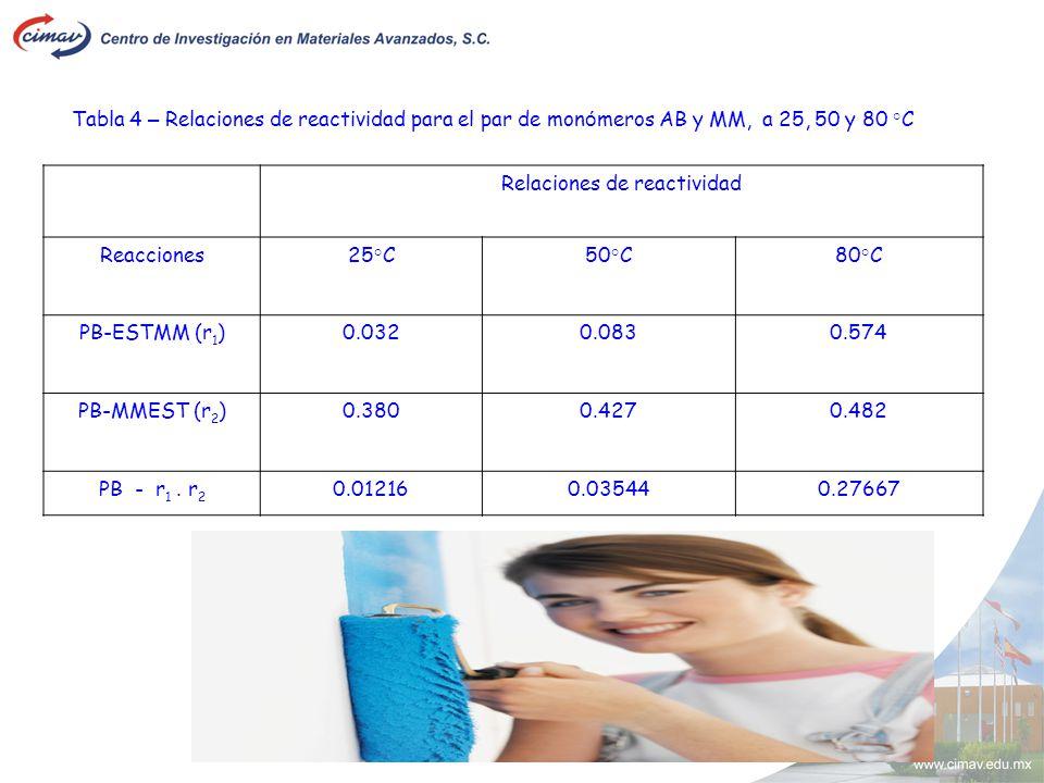 Tabla 4 – Relaciones de reactividad para el par de mon ó meros AB y MM, a 25, 50 y 80 °C Relaciones de reactividad Reacciones25°C50°C80°C PB-ESTMM (r