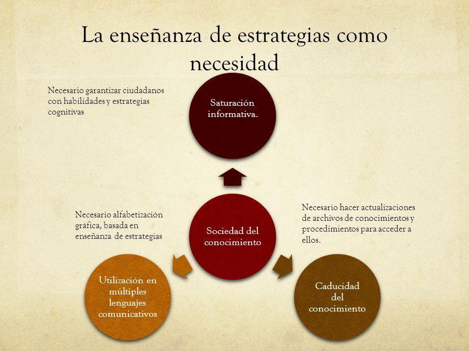 La enseñanza de estrategias como necesidad Sociedad del conocimiento Saturación informativa. Caducidad del conocimiento Utilización en múltiples lengu