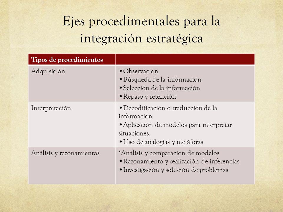 Ejes procedimentales para la integración estratégica Tipos de procedimientos AdquisiciónObservación Búsqueda de la información Selección de la información Repaso y retención InterpretaciónDecodificación o traducción de la información Aplicación de modelos para interpretar situaciones.