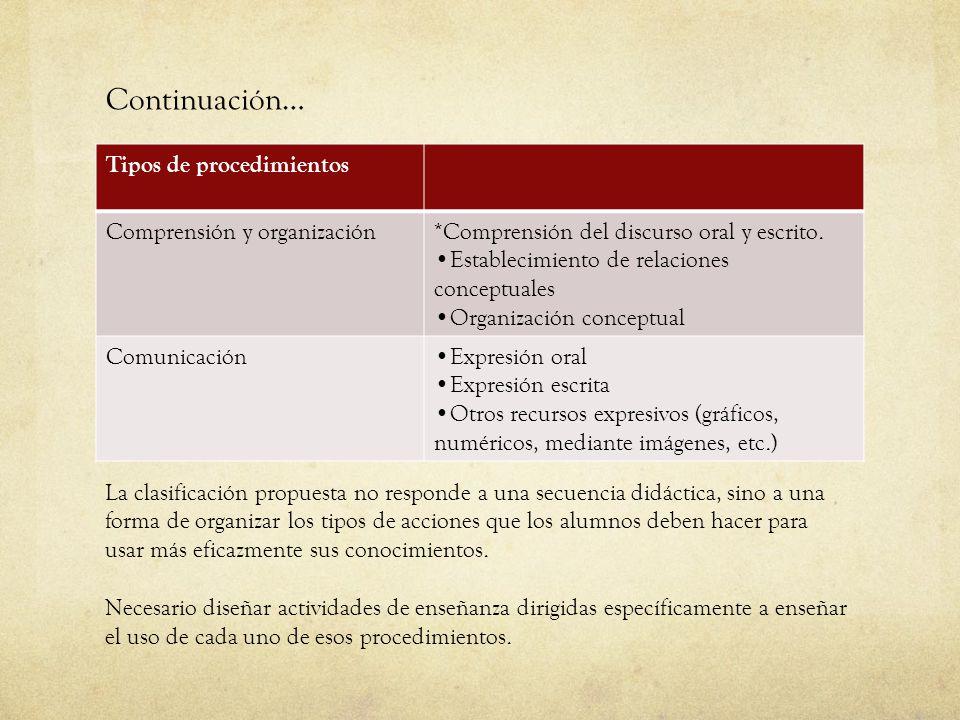 Continuación… Tipos de procedimientos Comprensión y organización*Comprensión del discurso oral y escrito. Establecimiento de relaciones conceptuales O