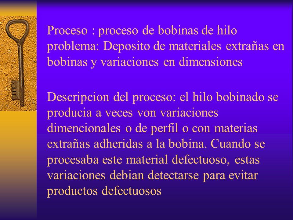 Proceso : proceso de bobinas de hilo problema: Deposito de materiales extrañas en bobinas y variaciones en dimensiones Descripcion del proceso: el hil