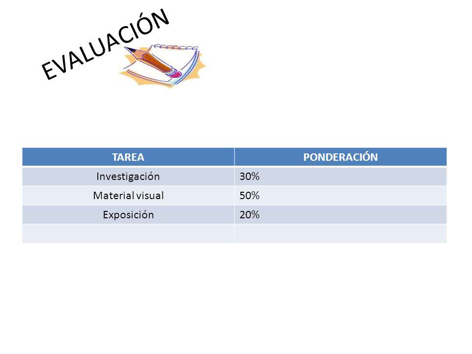 EVALUACIÓN TAREAPONDERACIÓN Investigación30% Material visual50% Exposición20%
