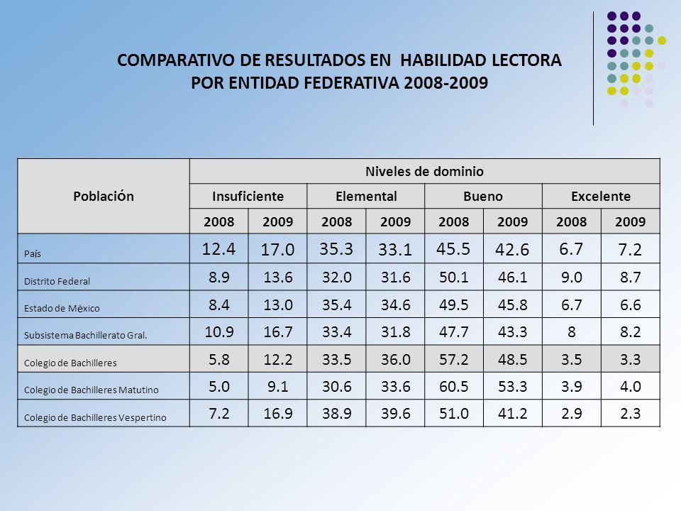 COMPARATIVO DE RESULTADOS EN HABILIDAD LECTORA POR ENTIDAD FEDERATIVA 2008-2009 Poblaci ó n Niveles de dominio InsuficienteElementalBuenoExcelente 2008 2009 2008 2009 2008 2009 2008 2009 Pa í s 12.4 17.0 35.3 33.1 45.5 42.6 6.7 7.2 Distrito Federal 8.913.632.031.650.146.19.08.7 Estado de M é xico 8.413.035.434.649.545.86.76.6 Subsistema Bachillerato Gral.