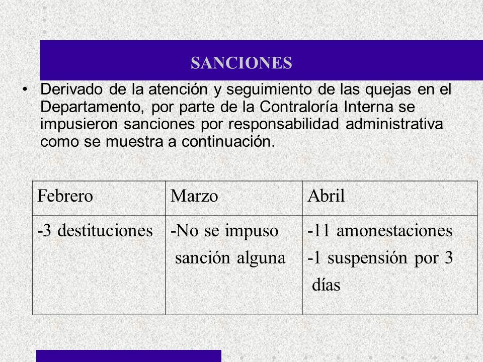 SANCIONES Derivado de la atención y seguimiento de las quejas en el Departamento, por parte de la Contraloría Interna se impusieron sanciones por resp