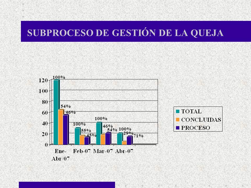 SUBPROCESO DE GESTIÓN DE LA QUEJA 100% 54% 46% 55% 45% 46% 54% 29% 71%