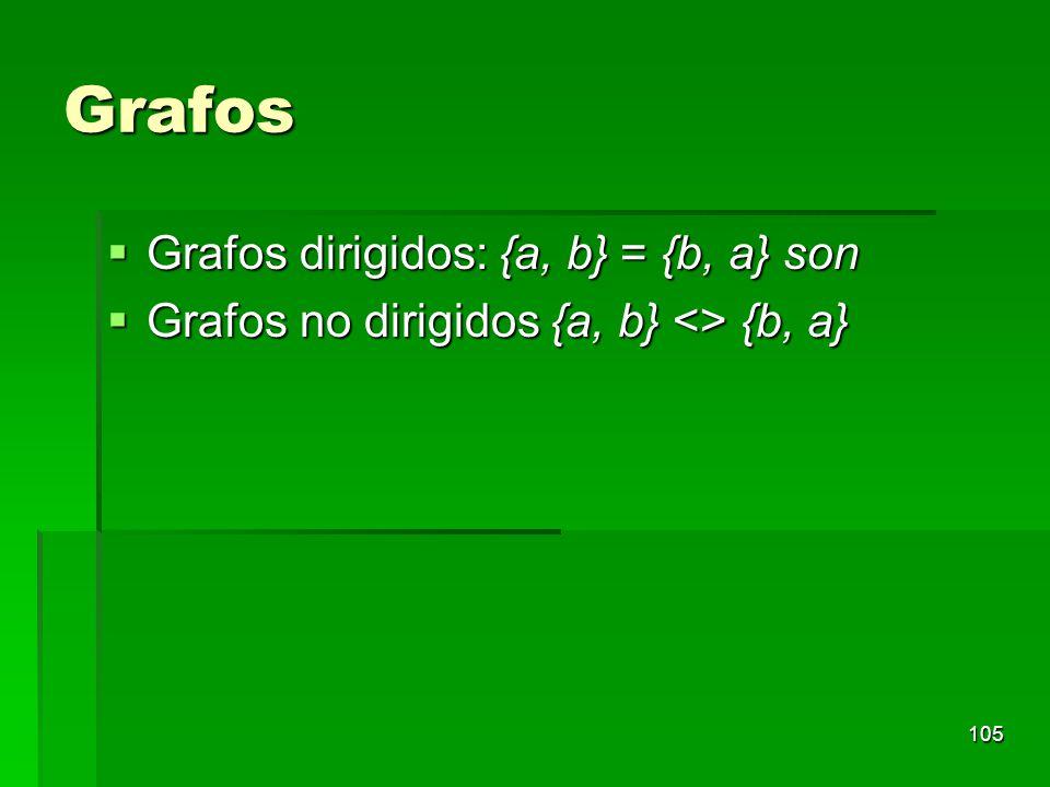 Grafos Grafos dirigidos: {a, b} = {b, a} son Grafos dirigidos: {a, b} = {b, a} son Grafos no dirigidos {a, b} <> {b, a} Grafos no dirigidos {a, b} <>