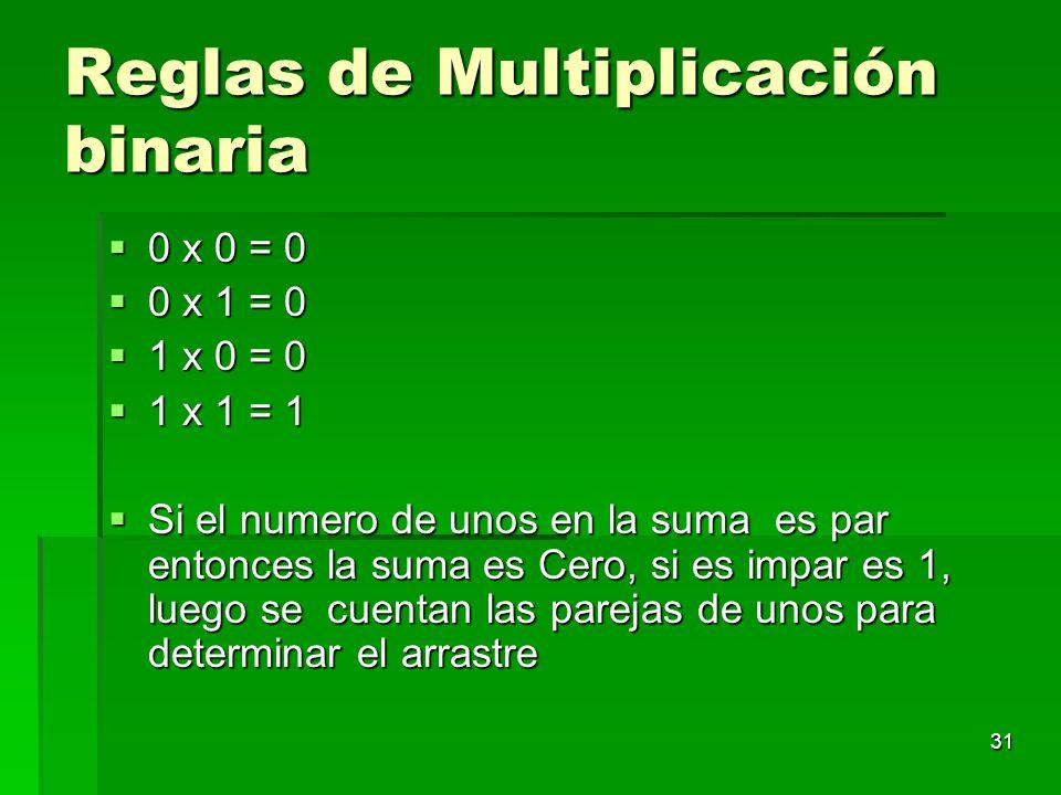 31 Reglas de Multiplicación binaria 0 x 0 = 0 0 x 0 = 0 0 x 1 = 0 0 x 1 = 0 1 x 0 = 0 1 x 0 = 0 1 x 1 = 1 1 x 1 = 1 Si el numero de unos en la suma es