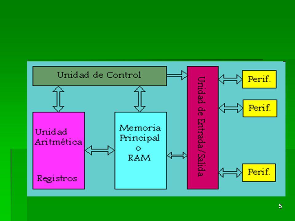 6 Tareas fundamentales que realiza la UCP Operaciones aritméticas Operaciones aritméticas Direccionamiento de Memoria Direccionamiento de Memoria Gestión de instrucciones Gestión de instrucciones Control del transporte de los datos a través de los buses Control del transporte de los datos a través de los buses