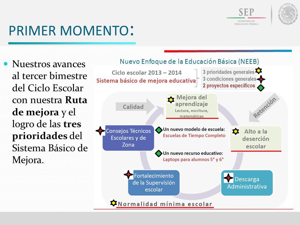 PRIMER MOMENTO : Nuestros avances al tercer bimestre del Ciclo Escolar con nuestra Ruta de mejora y el logro de las tres prioridades del Sistema Básic