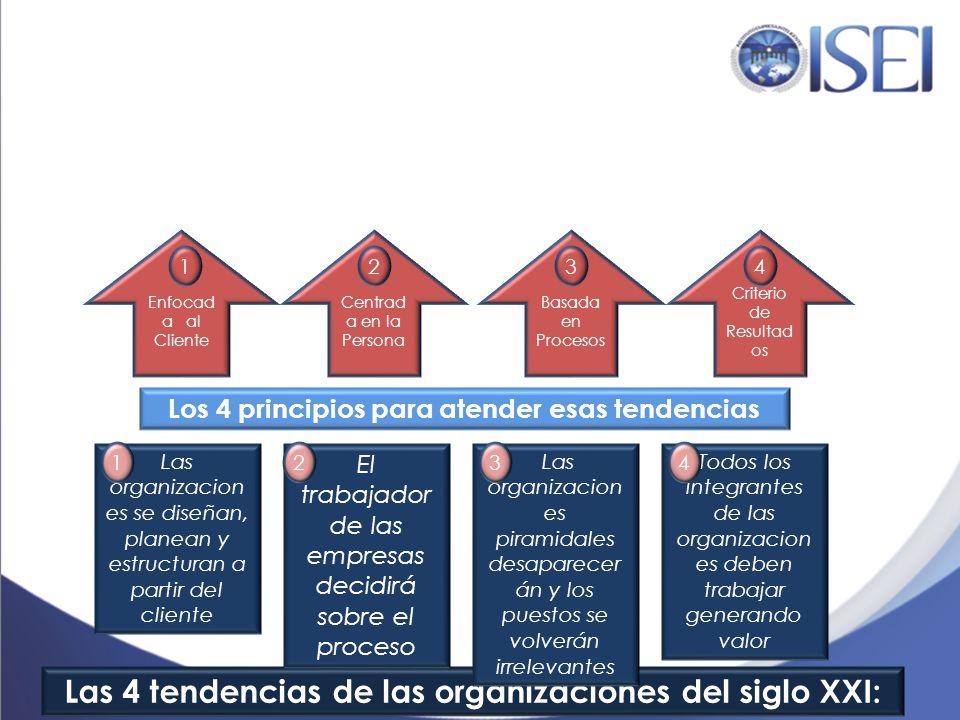 Las 4 tendencias de las organizaciones del siglo XXI: Las organizacion es se diseñan, planean y estructuran a partir del cliente El trabajador de las
