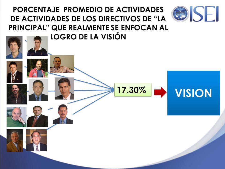 VISIÓN ENFOQUE A LA VISIÓN 15 % 10 % 20 % 10 % 12 % 18 % 14 % 36 % 12 % 23 % 22 % 25 %