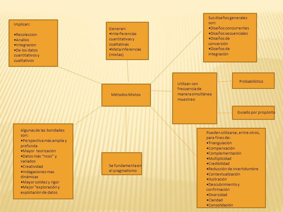 Implican: Recoleccion Analisis Integracion De los datos cuantitativos y cualitativos Generan: Interferencias cuantitativas y cualitativas Meta inferen