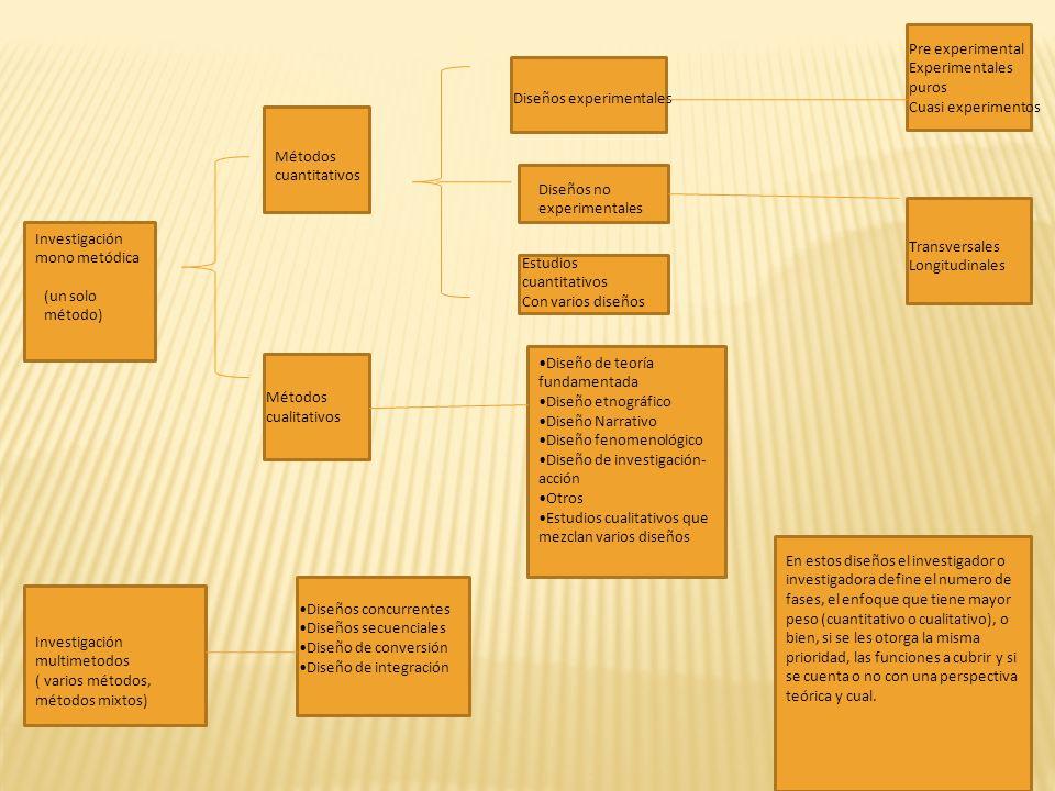 Investigación mono metódica (un solo método) Métodos cualitativos Métodos cuantitativos Diseños experimentales Diseños no experimentales Estudios cuan