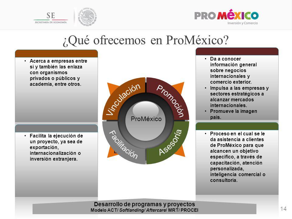 q ¿Qué ofrecemos en ProMéxico.