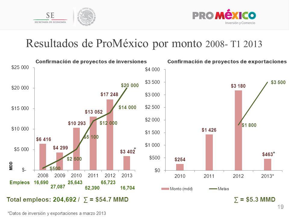 *Datos de inversión y exportaciones a marzo 2013 * Resultados de ProMéxico por monto 2008- T1 2013 19 Confirmación de proyectos de inversiones 16,690 27,087 25,643 52,390 65,723Empleos 16,704 Total empleos: 204,692 / = $54.7 MMD = $5.3 MMD * Confirmación de proyectos de exportaciones