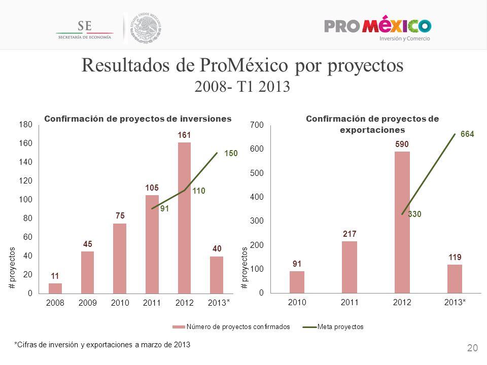 * Resultados de ProMéxico por proyectos 2008- T1 2013 20 *Cifras de inversión y exportaciones a marzo de 2013 # proyectos