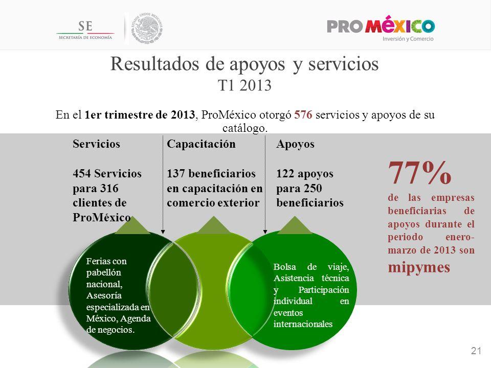 Resultados de apoyos y servicios T1 2013 21 En el 1er trimestre de 2013, ProMéxico otorgó 576 servicios y apoyos de su catálogo.