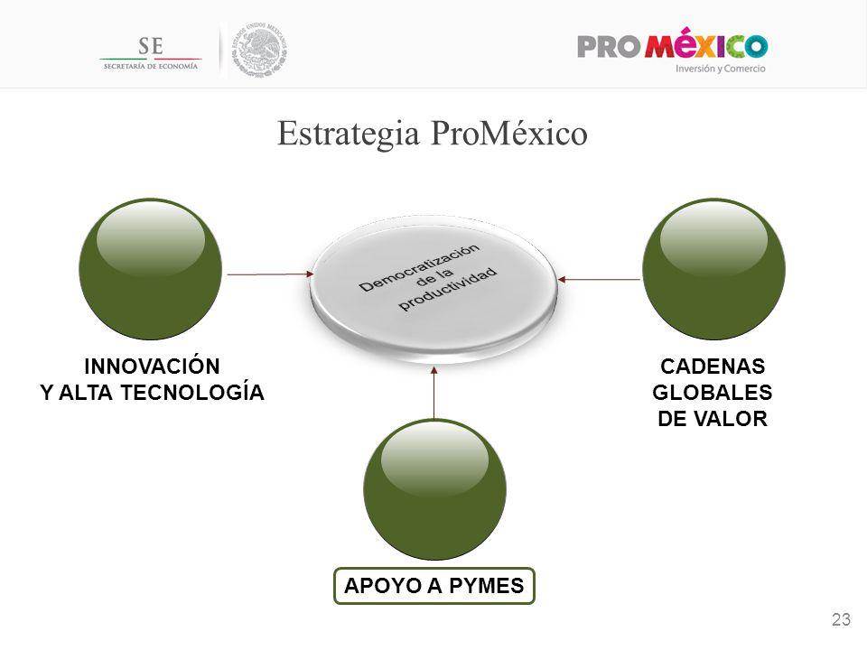 Estrategia ProMéxico INNOVACIÓN Y ALTA TECNOLOGÍA CADENAS GLOBALES DE VALOR 23 APOYO A PYMES