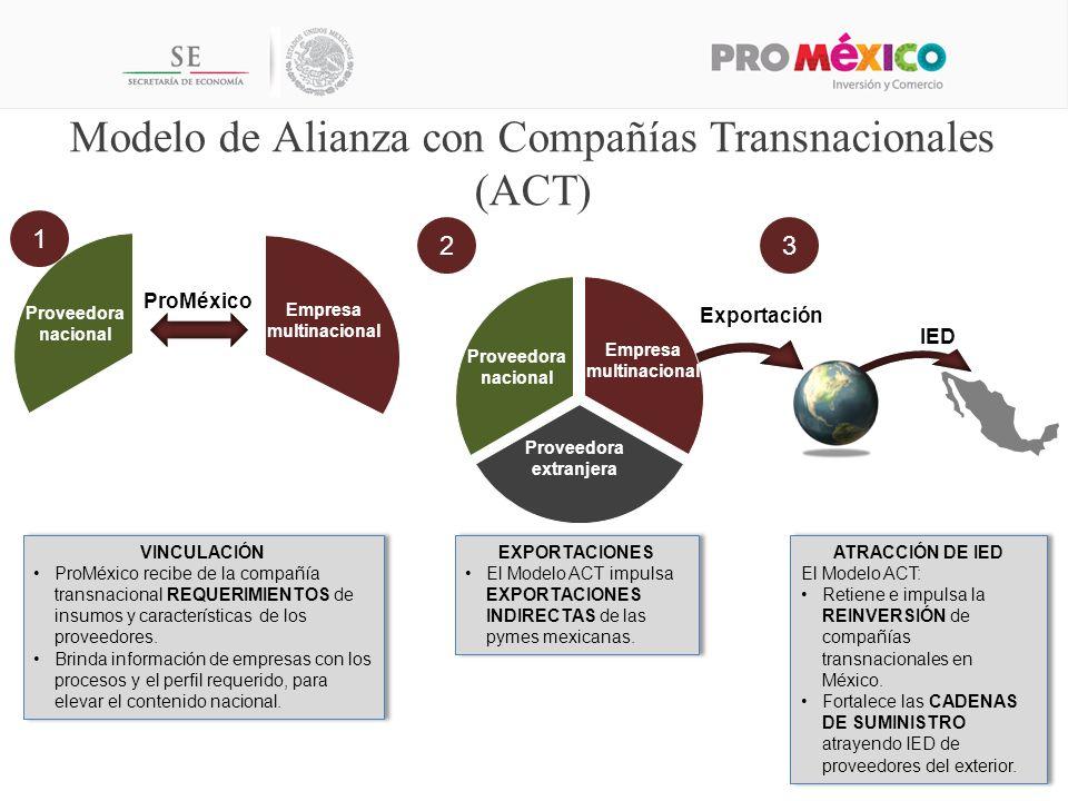 VINCULACIÓN ProMéxico recibe de la compañía transnacional REQUERIMIENTOS de insumos y características de los proveedores.