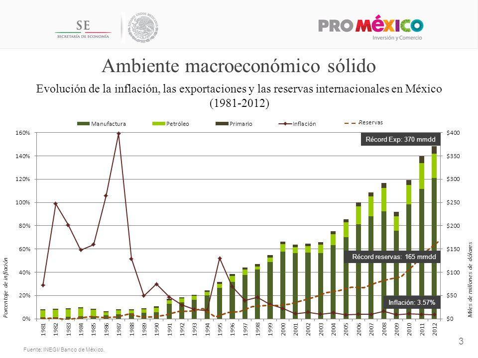 Evolución de la inflación, las exportaciones y las reservas internacionales en México (1981-2012) Reservas Ambiente macroeconómico sólido 3 Fuente: INEGI/ Banco de México.