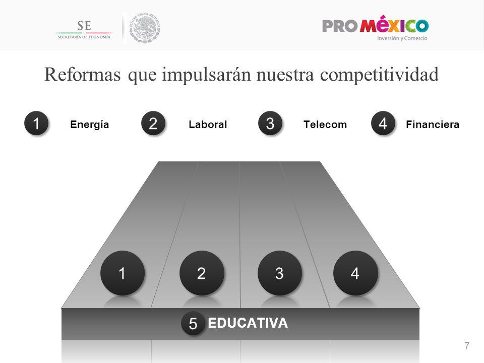 LaboralTelecomFinancieraEnergía Reformas que impulsarán nuestra competitividad 7 EDUCATIVA