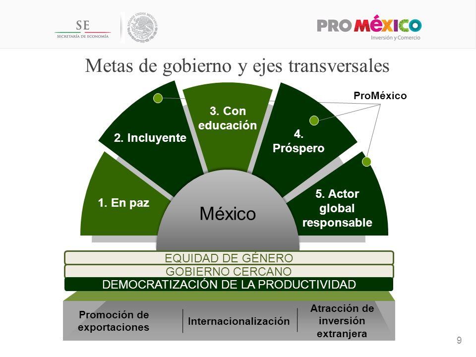 Metas de gobierno y ejes transversales 9 5.Actor global responsable 2.