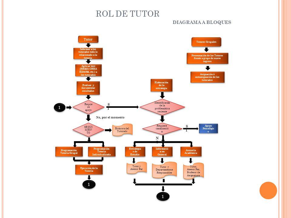 ROL DE TUTOR DIAGRAMA A BLOQUES Tutores Grupales Asignación ó autoasignación de los tutorados Presentación de los Tutores frente a grupo de nuevo ingr