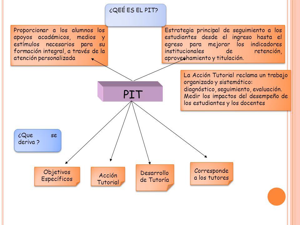 PIT Objetivos Específicos Objetivos Específicos Acción Tutorial Desarrollo de Tutoría Desarrollo de Tutoría Corresponde a los tutores Corresponde a lo
