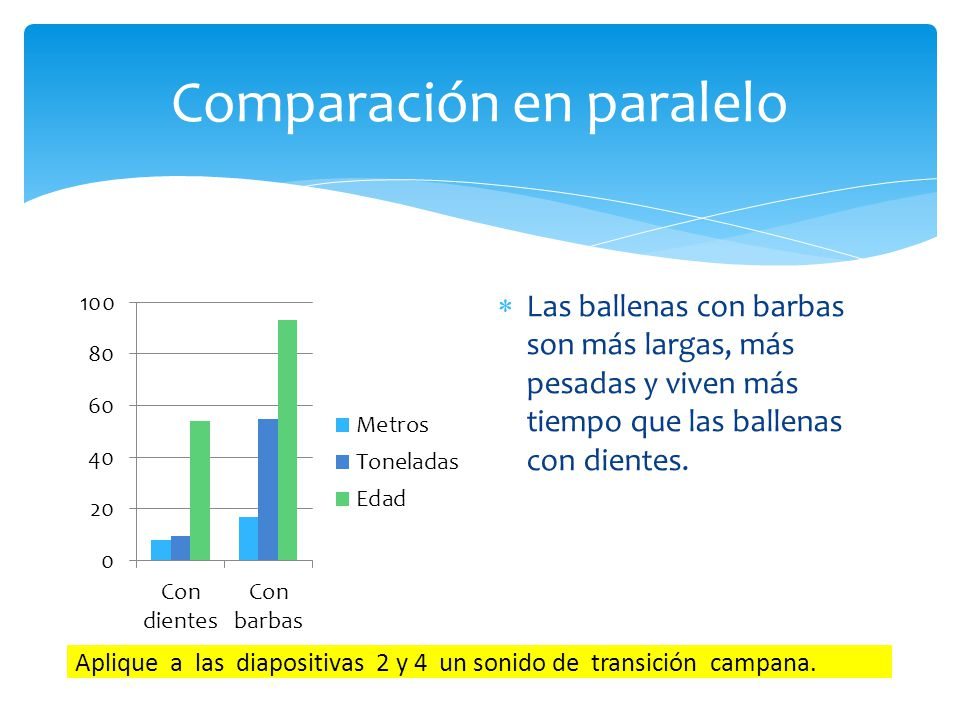 Comparación en paralelo Las ballenas con barbas son más largas, más pesadas y viven más tiempo que las ballenas con dientes. Aplique a las diapositiva