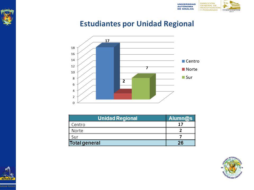 Estudiantes por Unidad Regional Unidad RegionalAlumn@s Centro17 Norte2 Sur7 Total general26