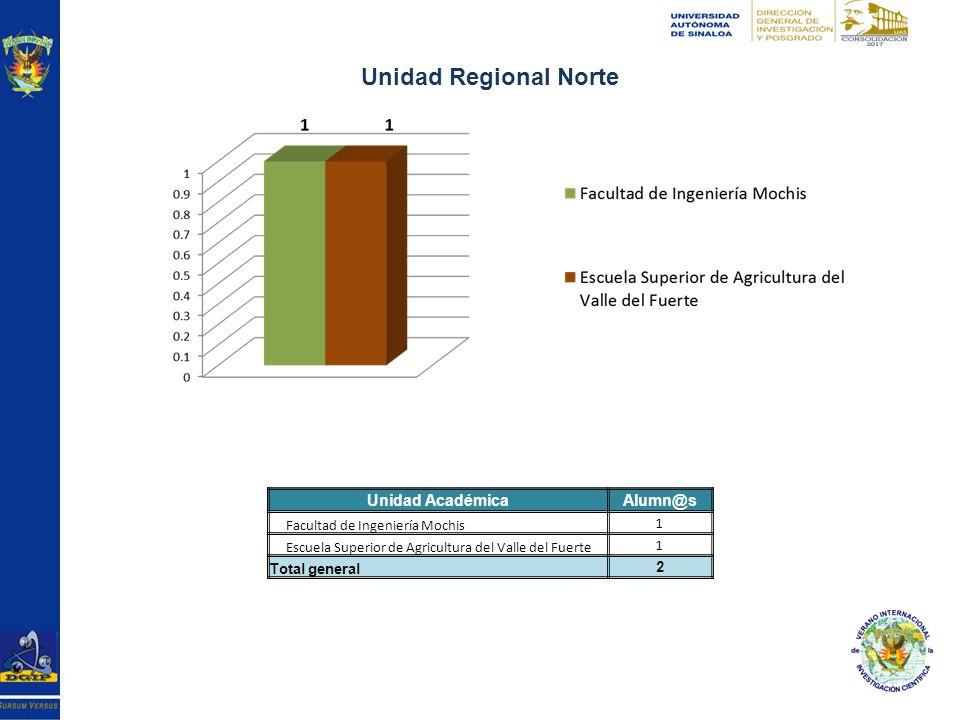 Unidad Regional Norte Unidad AcadémicaAlumn@s Facultad de Ingeniería Mochis 1 Escuela Superior de Agricultura del Valle del Fuerte 1 Total general 2